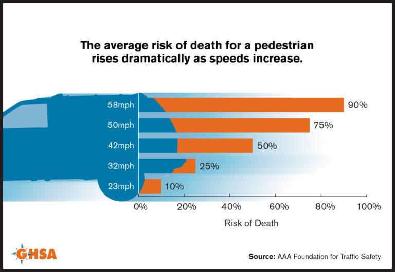 GHSO Pedestrian Risk Infographic